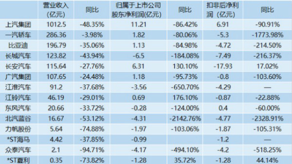 14家上市车企一季度营收利润双双下滑,超半数出现亏损